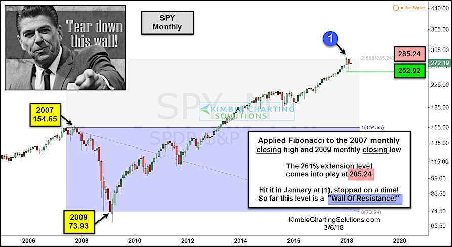 s&p 500 stock market top 261 fibonacci price resistance chart_year 2018