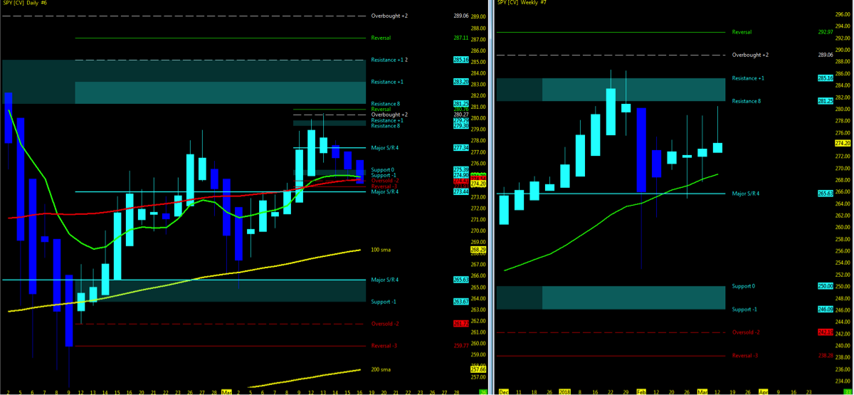 s&p 500 trading chart investing trend analysis_week march 19