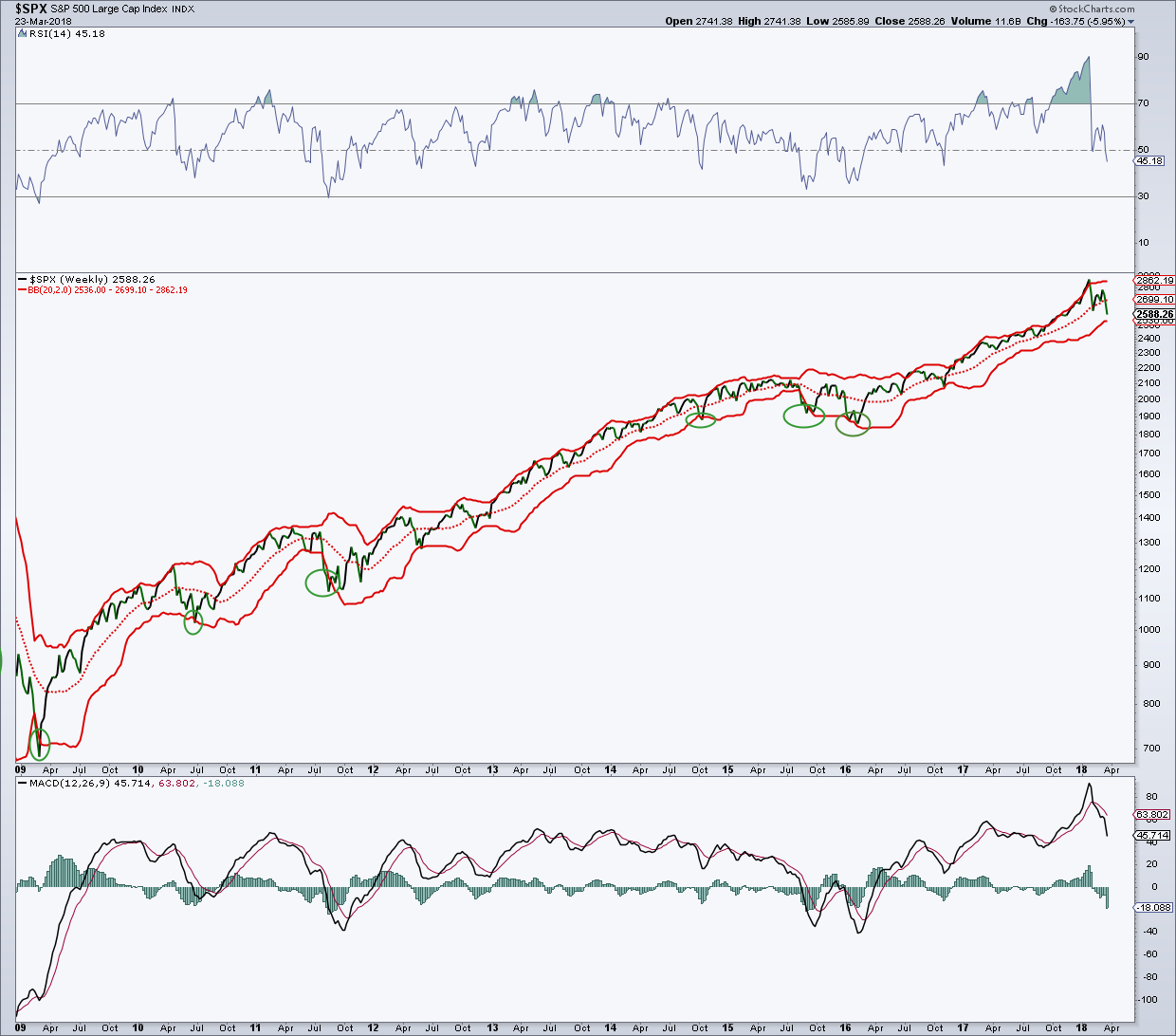 s&p 500 weekly stock market chart analysis research bull market correction_march 26