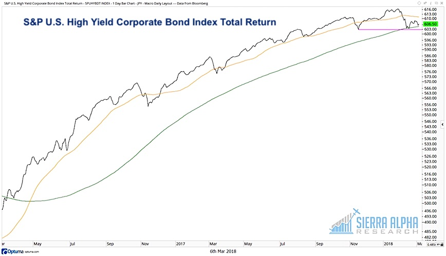 s&p high yield corporate bond index chart correction march 2018