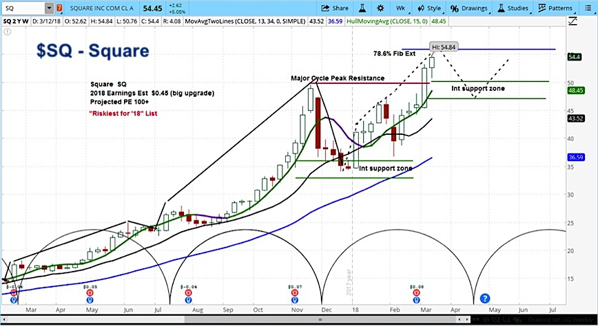 sqaure stock sq rally nomura analyst_price forecast chart_march 14