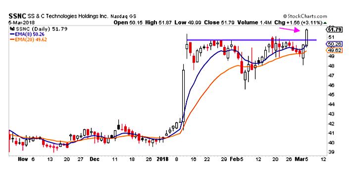 ssnc stock chart bullish trend breakout buy_march 6