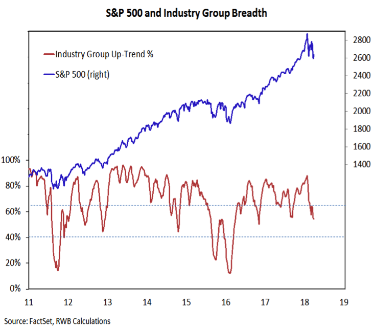 S&P 500 Weekly Investing Outlook: Pessimism Spurs A Bounce - See It