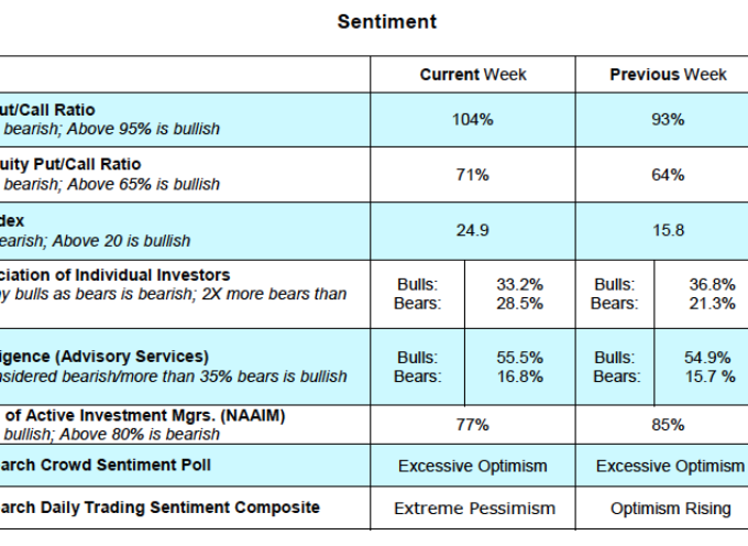 U.S. Equities Weekly Notes: Oversold With Divergences