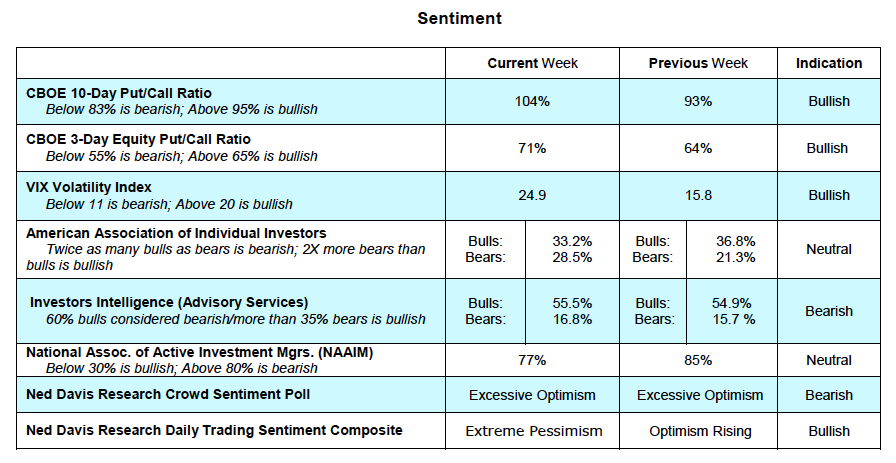stock market options sentiment indicators bullish cboe vix_march 26