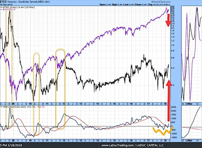 TED Spreads May Be Signaling Risk-Off For Equities