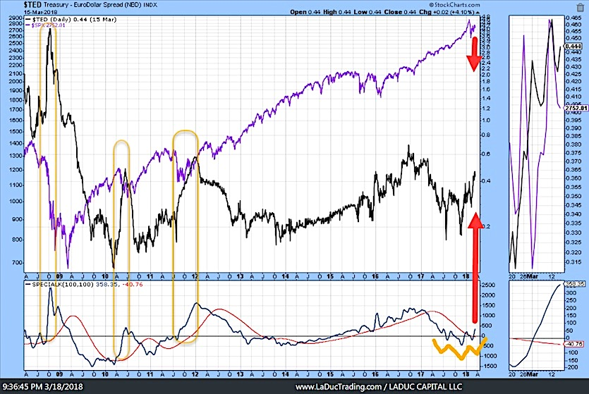 ted spread risk us equities stock market chart_march 2018