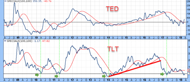 ted spread risks vs long term treasury bonds chart_march 2018