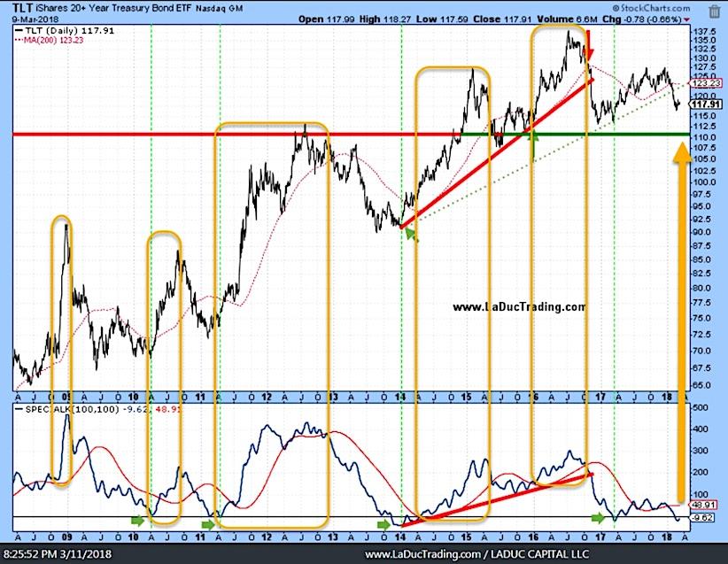 tlt treasury bond etf chart analysis investing rally_march 2018