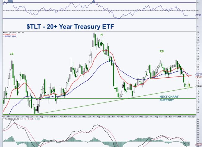 Treasury Bonds ETF (TLT):  Near-Term Bounce, Long-Term Top?