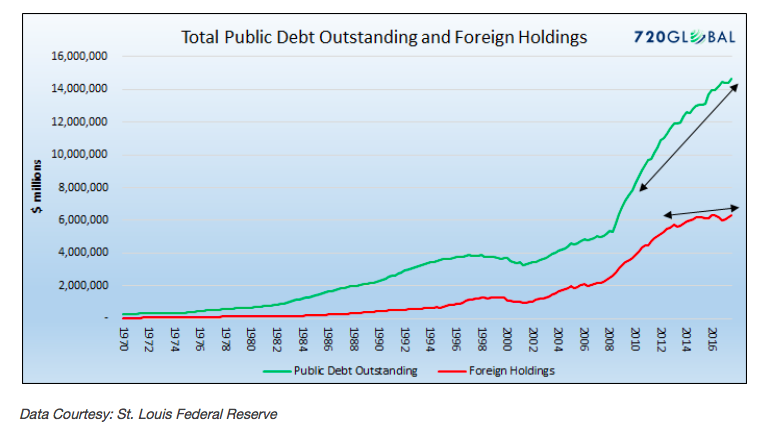 total public debt outstanding_foreign holdings chart_year 2018