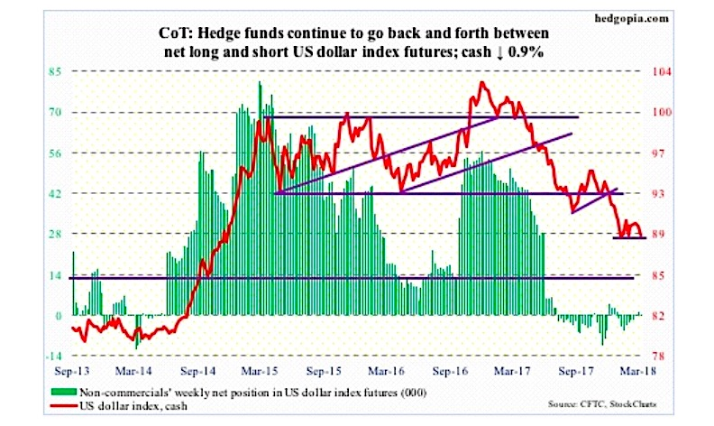 us dollar cot report non commercial tradng positions march 23
