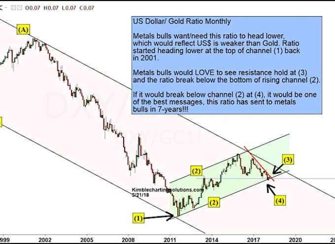 Gold Bulls Hope This Ratio Provides Best Message In 7 Years!