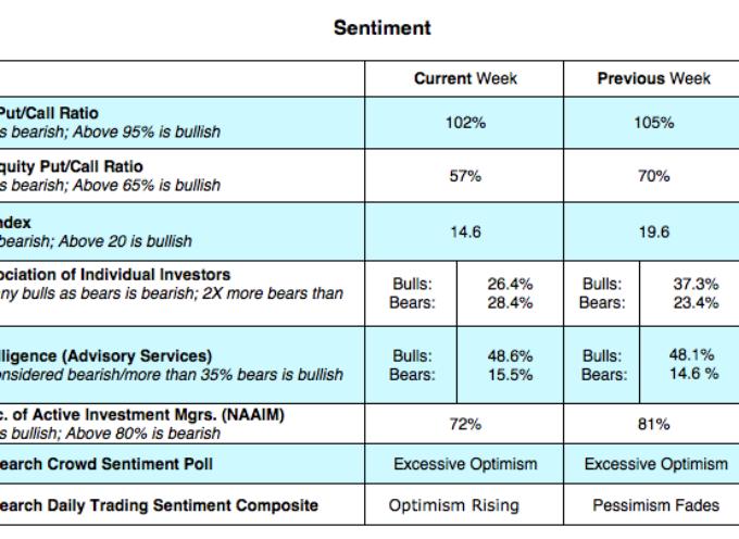 U.S. Equities Market Update: Technicals Improving