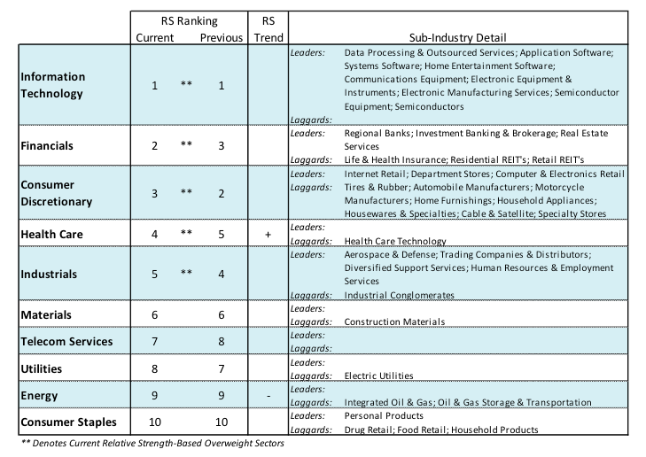 us equities sectors performance ranking_week march 12