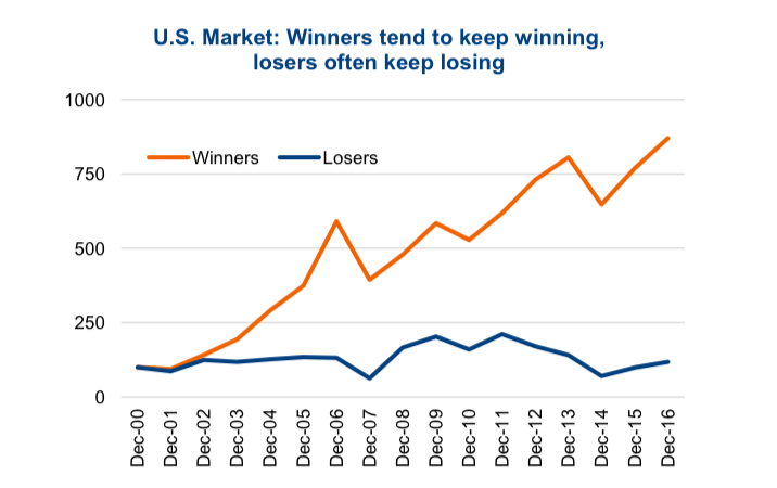us equity market winning stocks vs losing stocks chart_year 2018
