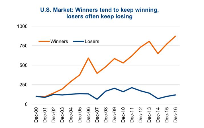 us equity market winning stocks vs losing stocks chart_year 2018