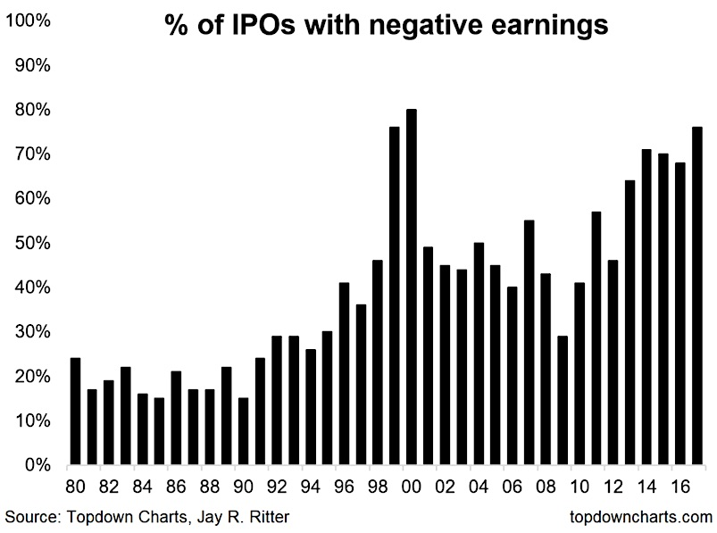 us ipo market initial public offerings negative earnings quarter by quarter chart