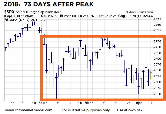 2018 Stock Market Chart Ysis Price Range