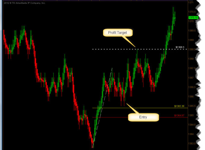 Intraday Trading & Setups: How To Place Trades