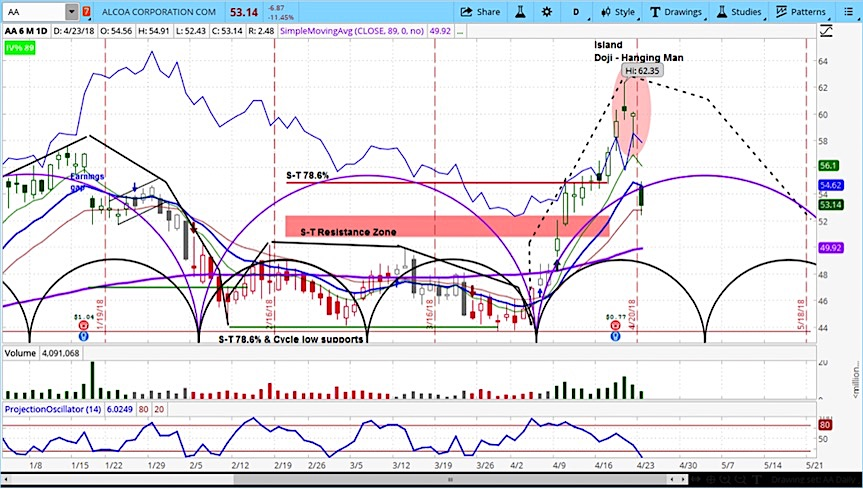 aa alcoa stock research outlook pullback decline aluminum_april 23