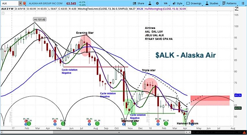 alaska air stock research alk buy bullish price cycle_april may year 2018
