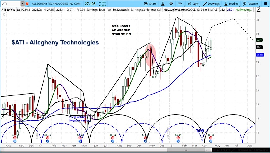 allegheny technologies stock research forecast outlook chart_24 april 2018