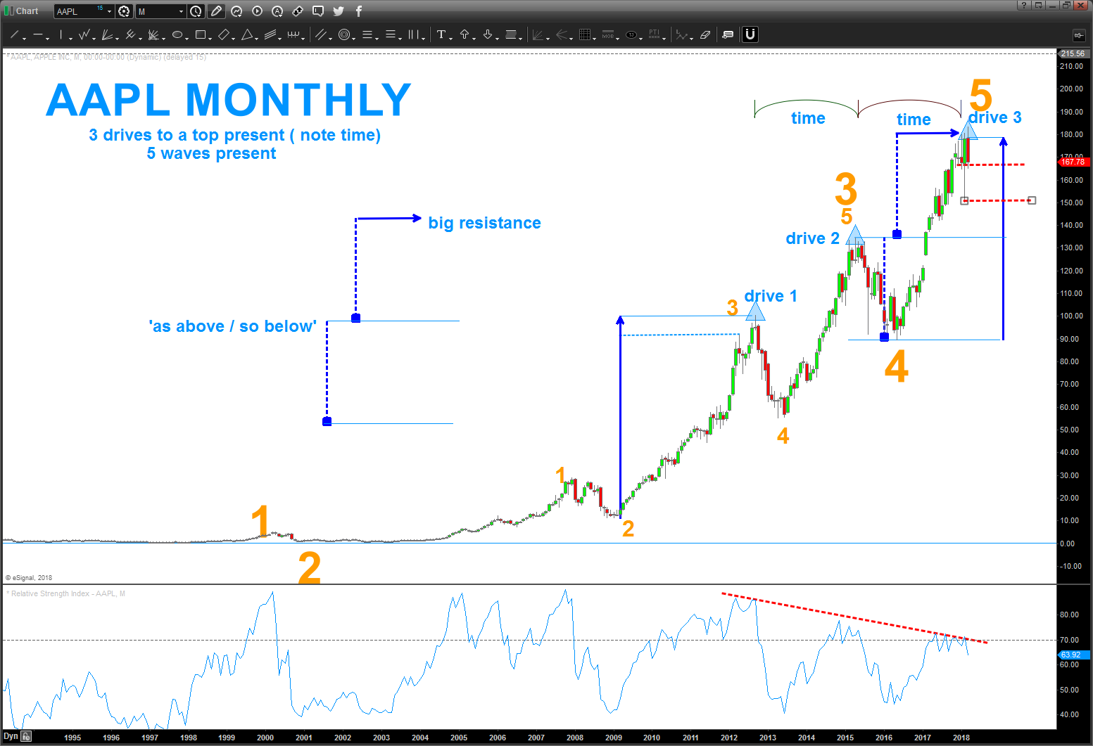 apple stock chart elliott wave forecast aapl top peak_april