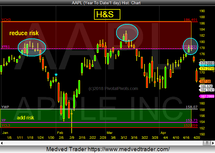 apple stock head shoulders bearish pattern investing chart research_april 2018