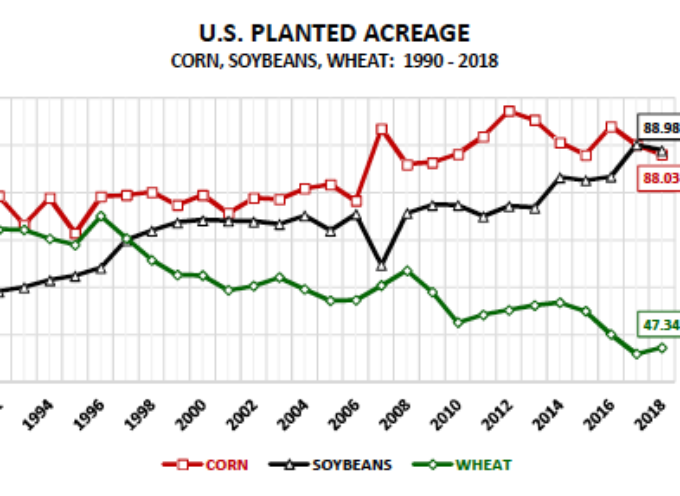 U.S. Corn Futures Weekly Market Outlook: Bulls Dig In