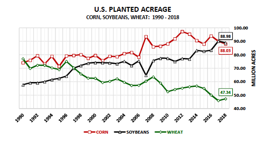 corn soybeans wheat planted acres united states 20 years chart