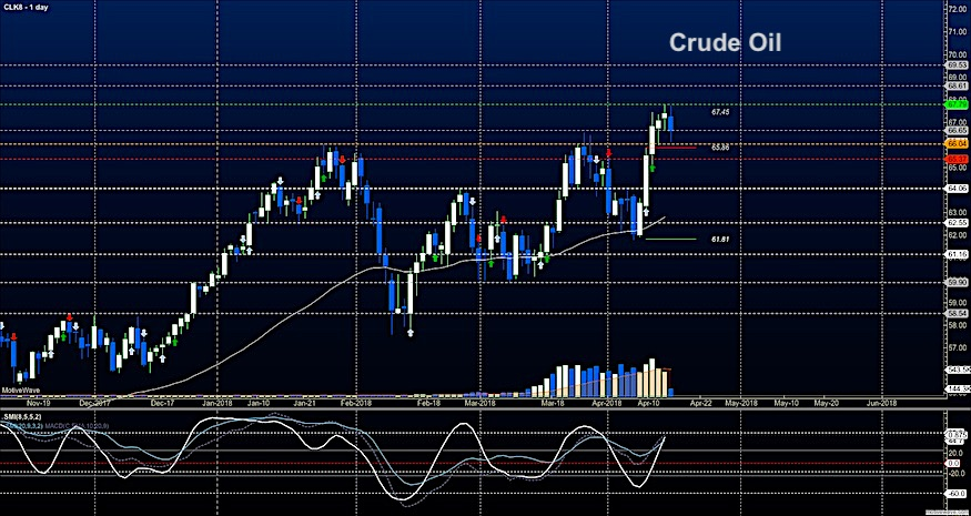 crude oil futures trading april 16 news image