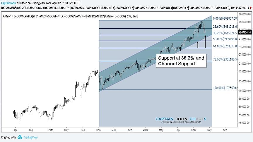fang stocks price chart 382 fiboancci analysis_april 2018