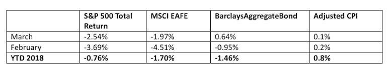 financial markets performance stocks bonds through march 31 2018 1q