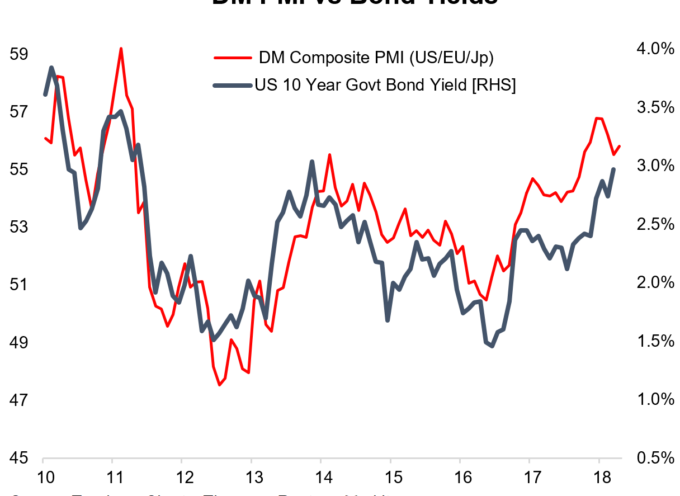 """Flash Global PMI Says """"Carry On Bonds"""""""