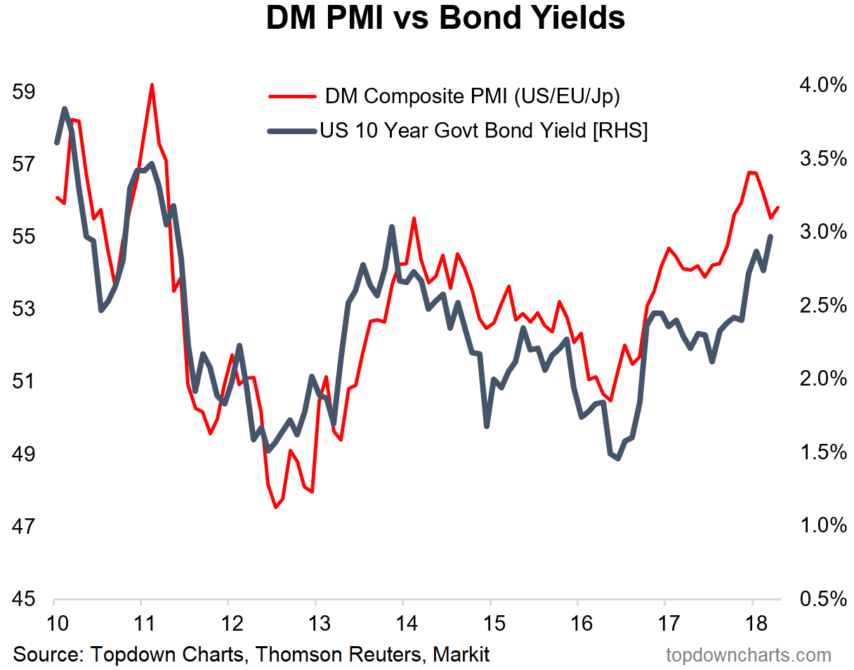 flash global pmi chart vs bond yields_investing research april 24