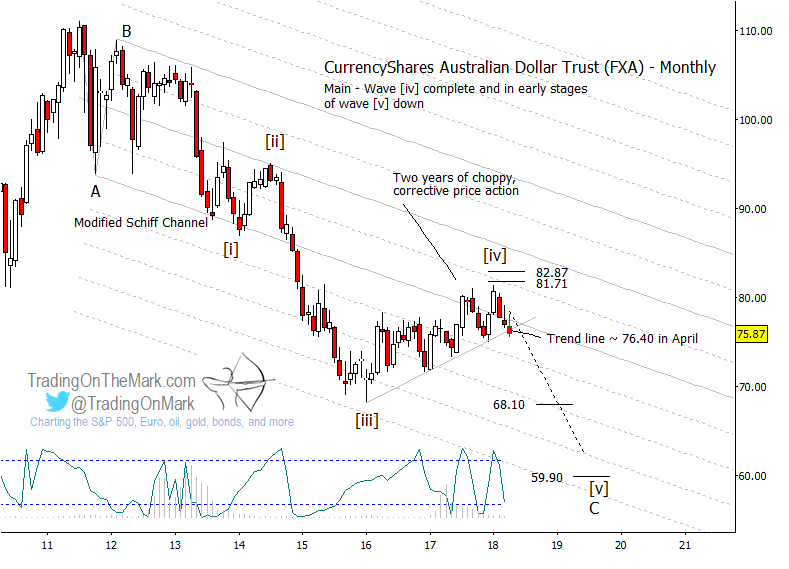 fxa australian dollar elliott wave analysis investing currency chart_may year 2018