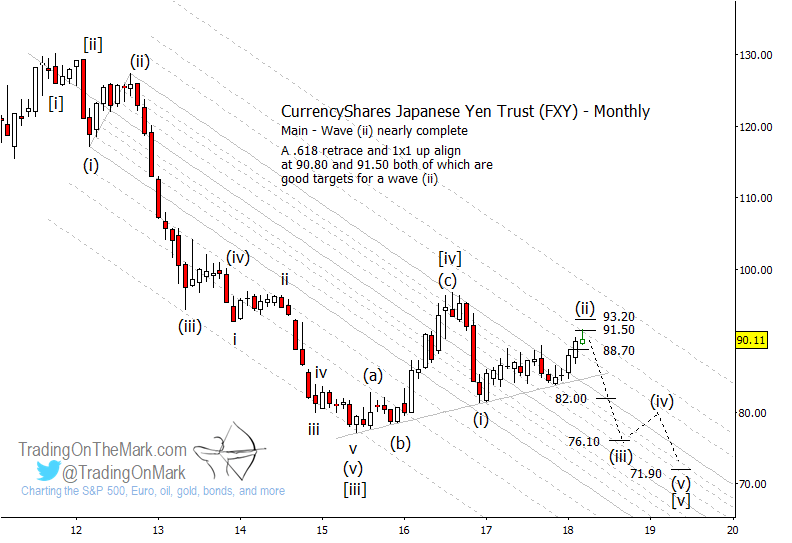 fxy japanese yen currency elliott wave primary decline count_april 2018