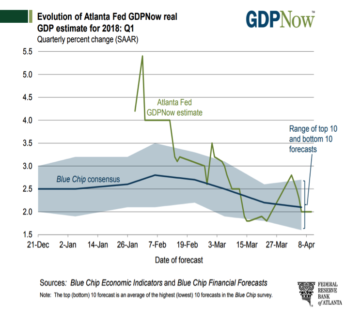 gdpnow gdp growth forecast by quarter investing research chart_year 2018