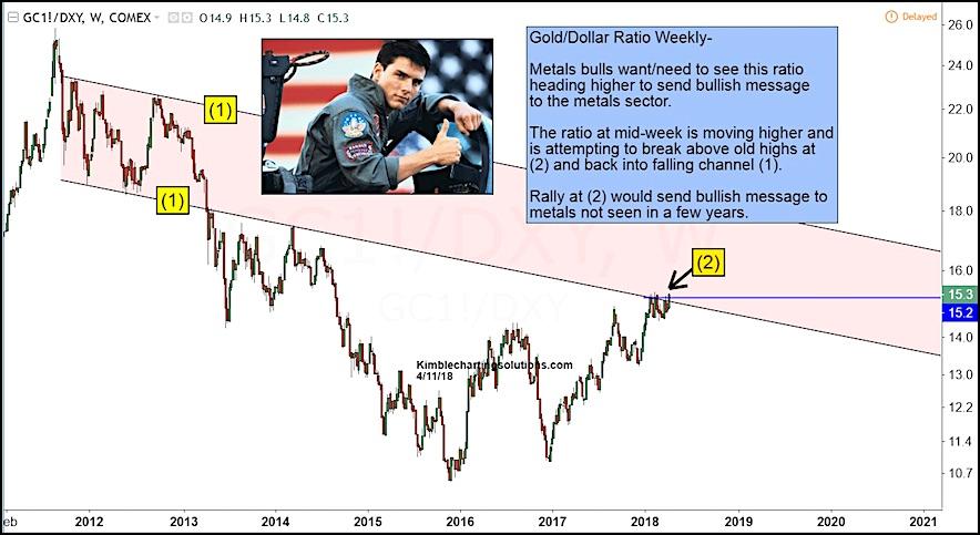 gold precious metals rally investing chart us dollar april 2018
