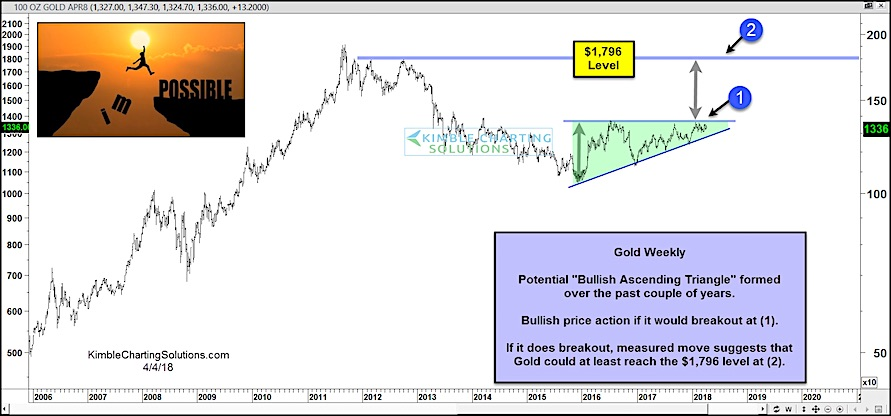 gold price bottom bullish ascending triangle precious metals investing research_april