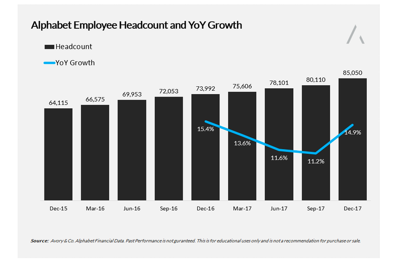 google q1 2018 earnings employee head count chart_april 23