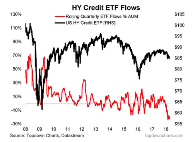 High Yield Bond Investors Get Wake Up Call