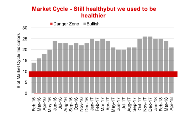 market cycle health indicators investing equities chart_april 2018