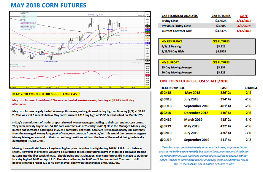 may 2018 corn futures trading research forecast image_april 16