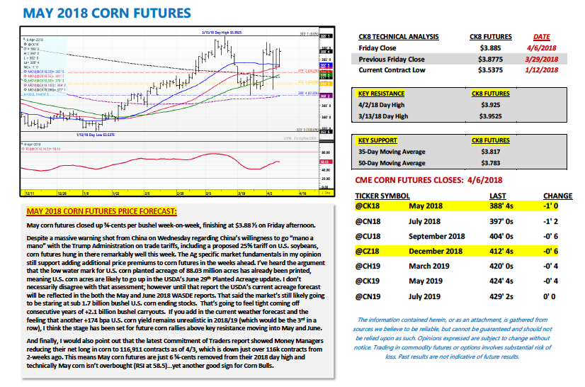 may 2018 corn futures week forecast april 9