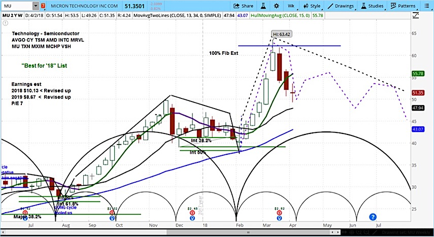 Micron Stock Mu Ysis Forecast Investing Outlook Chart Image April