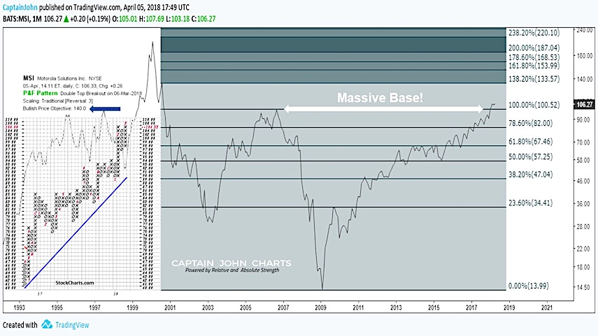 motorola solutions msi stock breakout analysis investing chart image bullish