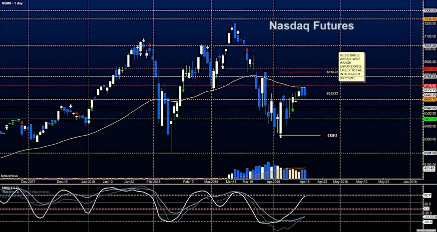nasdaq futures stock market april 16 analysis research