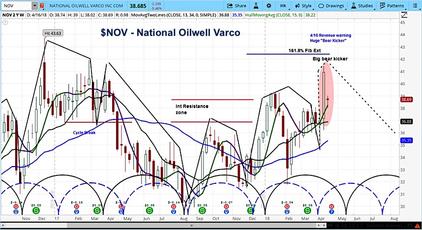 nov national oilwell varco stock forecast research investing_april 2018